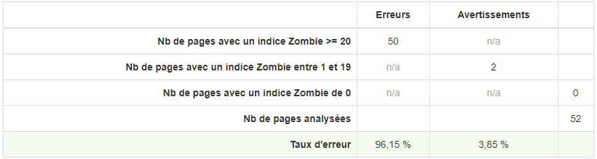 tableau-erreur-pages-zombies-rm-tech