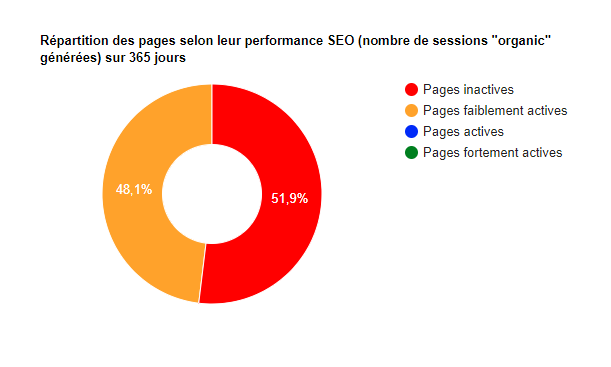 taux-pages-actives-inactives-audit-seo-rm-tech